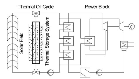 Conceptual Study of a Thermal Storage Module for Solar