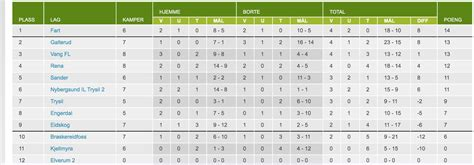 Tabell 4