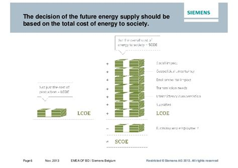 Offshore wind energy Levelized cost of electricity