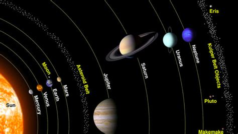 Pluto Is Once Again Ninth Largest Body To Orbit Sun